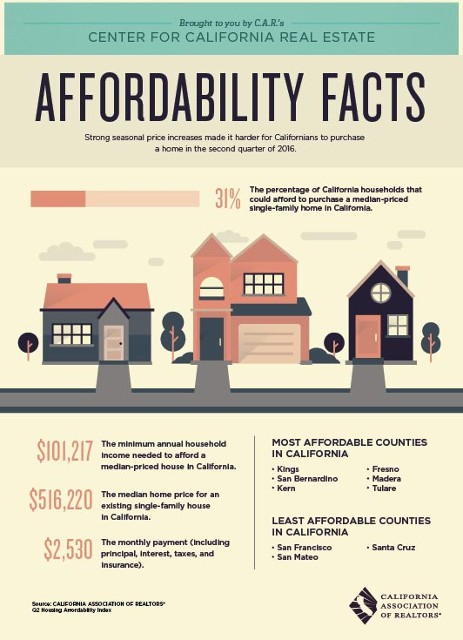 Affordability Facts, Brochure