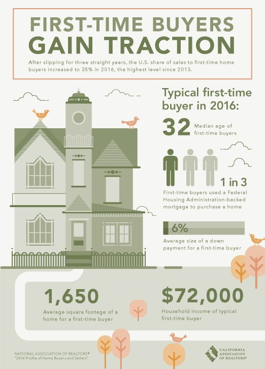 First-Time Buyers Gain Traction, Brochure