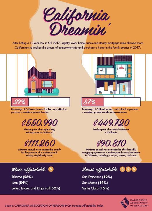 California home Purchase